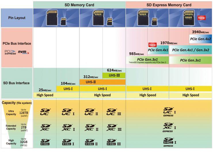 SD 메모리 카드 협회 4기가 바이트 전송 속도의 SD 8.0 발표