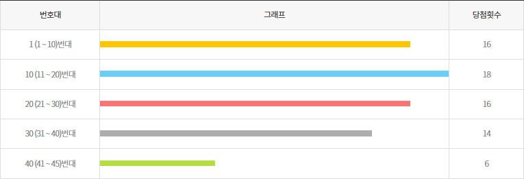 로또872회~881회 10번대 구간별 출현횟수