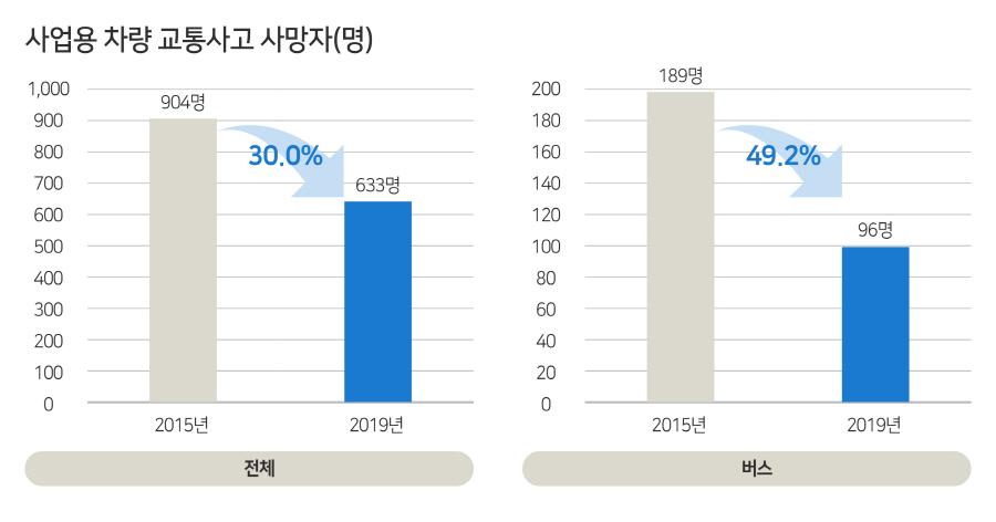 한국교통안전공단, 최근 5년간 사업용 차량 교통사고 분석