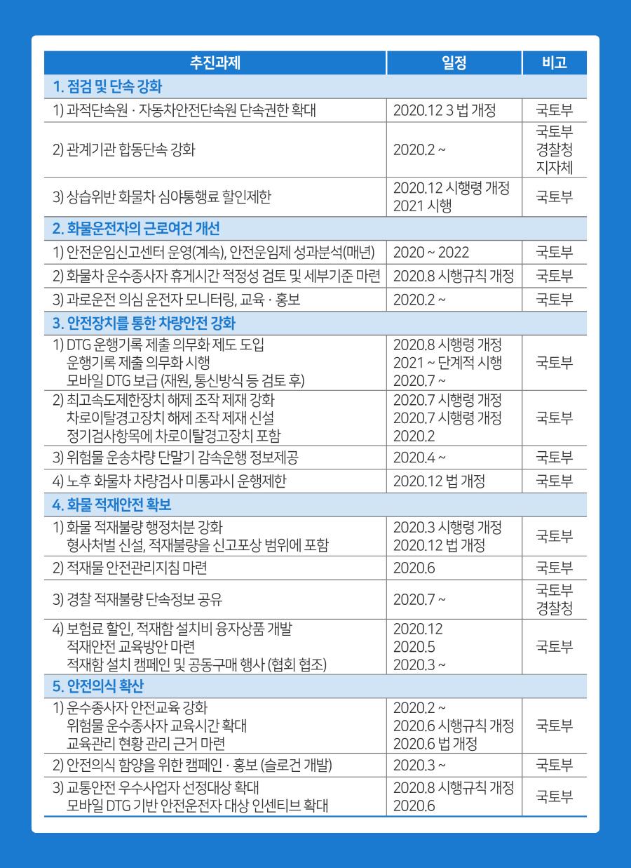 ▲ 정부 화물차 교통안전 강화 방안 주요 내용