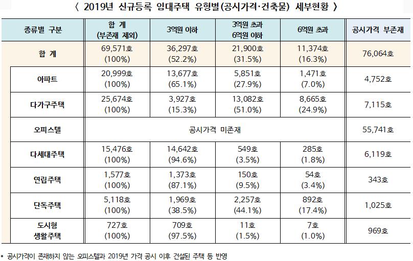 ▲ 2019년 신규등록 임대주택 유형별(공시가격·건축물) 세부현황