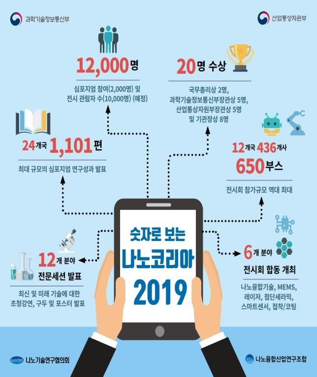 '나노코리아 2019' 7월 3일부터 3일간 일산 킨텍스 개최