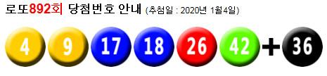 로또892회당첨번호 : 4, 9, 17, 18, 26, 42 + 36