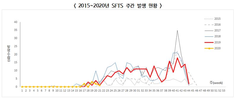 ▲ 2015~2020년 SFTS 주간 발생 현황