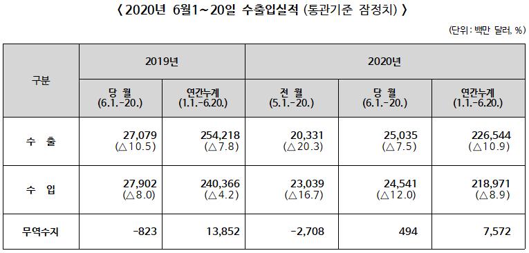 ▲ 2020년 6월1∼20일 수출입실적(통관기준 잠정치)