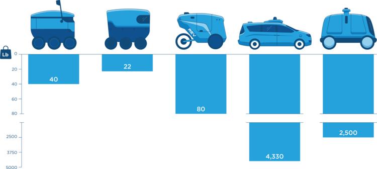 자전거 도로를 달리는 배달로봇...리프랙션 AI, 자율주행 3륜차 REV-1 공개