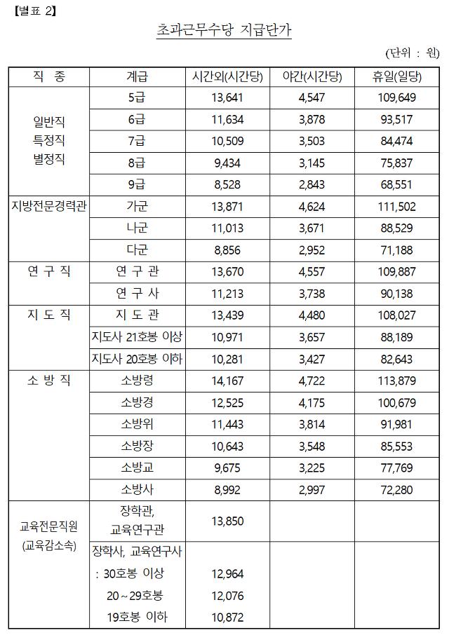 2019 공무원 초과근무수당 단가표