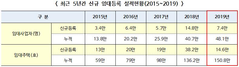 ▲ 최근 5년간 신규 임대등록 실적현황(2015~2019)