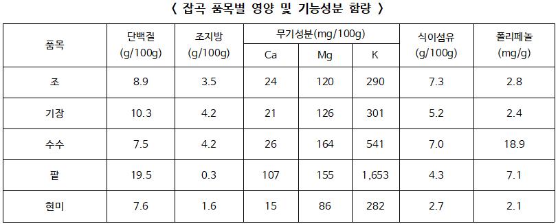 ▲ 잡곡 품목별 영양 및 기능성분 함량