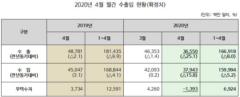 ▲ 2020년 4월 월간 수출입 현황(확정치)