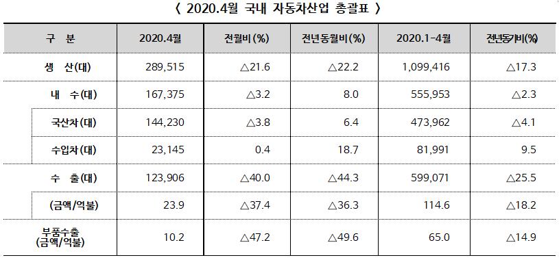 2020년 4월 자동차산업 전년동월대비 생산 22.2%, 수출 44.3% 각각 감소
