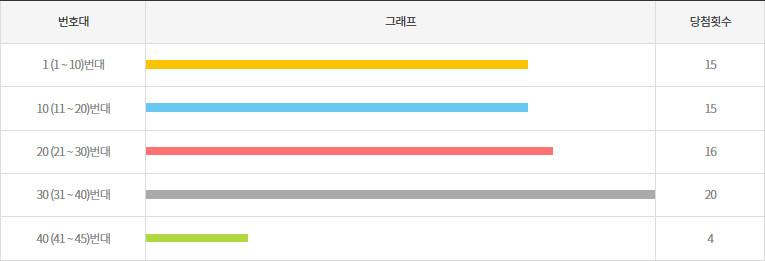 로또909회~918회 10번대 구간별 출현횟수