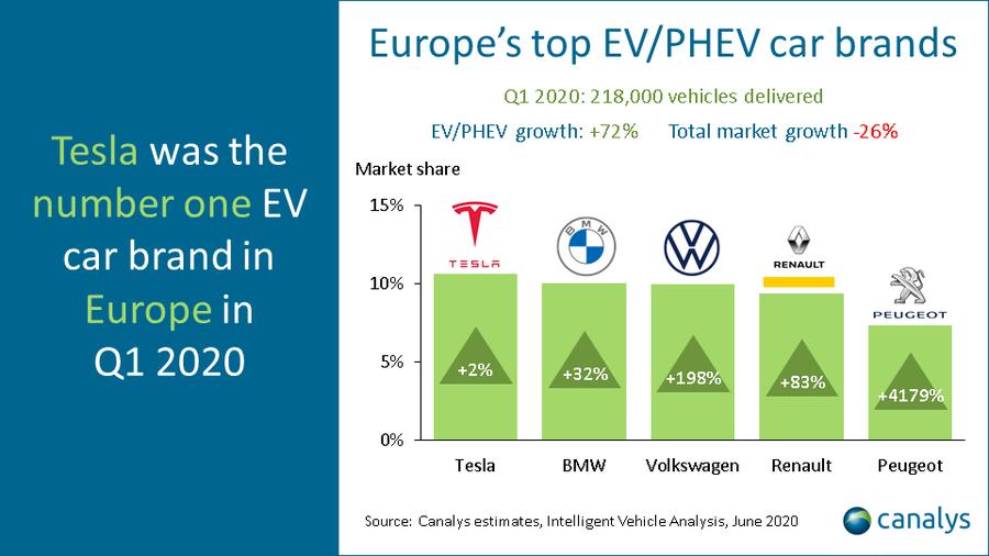 코로나 한파에도 유럽은 전기차가 대세...카날리스, '전기차 시장 72% 성장'