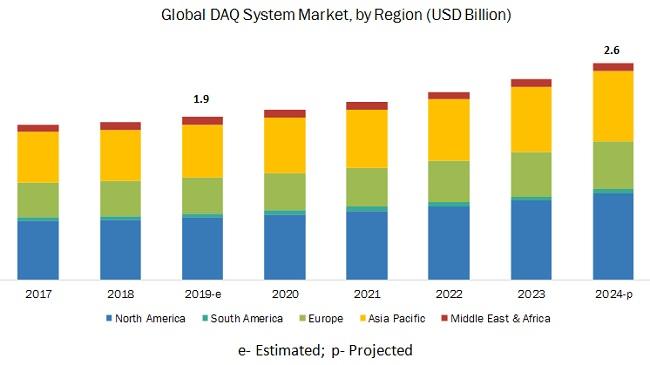 데이터 수집 시장, 연평균 5.9% 성장··· 마켓앤마켓,  '2024년 26억 달러 전망'