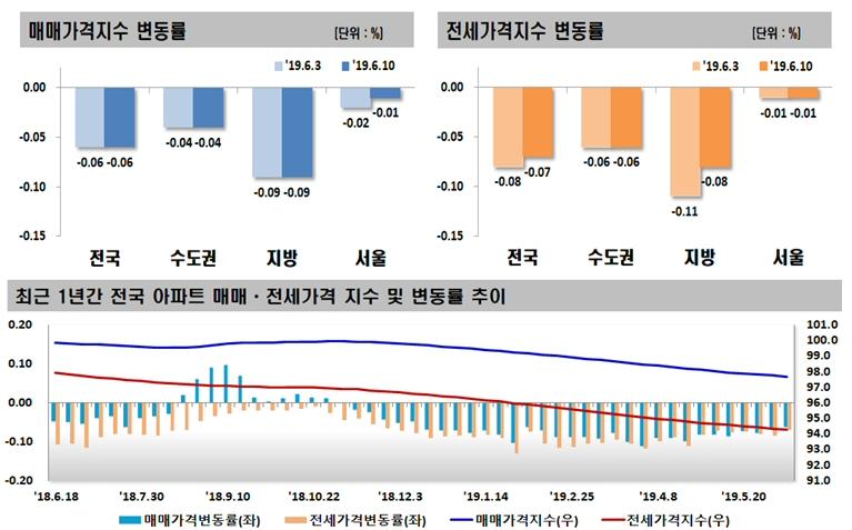 2019년 06월 둘째 주 전국 주간 아파트 가격 동향, 매매 0.06% 하락, 전세 0.07% 하락