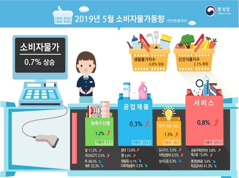 2019년 5월 소비자물가지수 전월대비 0.2%, 전년동월대비 0.7% 각각 상승