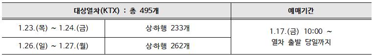 한국철도, 설 연휴 (23일~27일, 설 당일 제외) 4일간 KTX 30~40% 할인