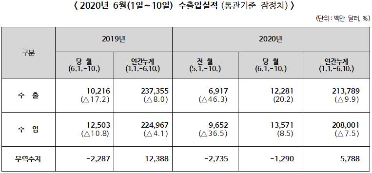2020년 6월1일~10일 전년동기대비 수출 20.2%, 수입 8.5% 각각 증가