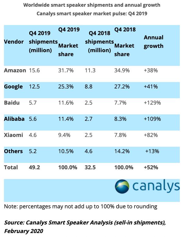 카날리스, '2019년 스마트 스피커 시장 60% 성장' 보고서 발표