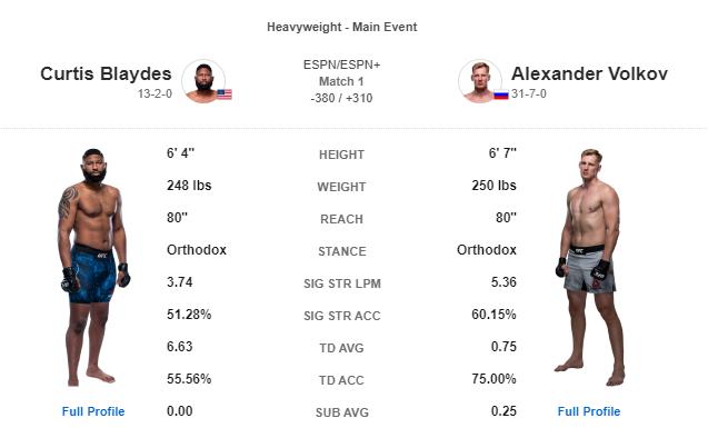 UFC on ESPN 11 블레이즈 VS 볼코프 대진표 - 헤비급 차차기 타이틀샷을 얻을 선수는?