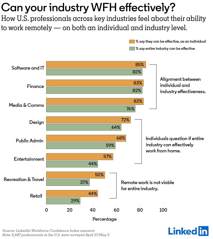 미국 근로자 55% '재택 근무가 효과적'...링크드인, 원격 근무에 대한 LWCI 공개