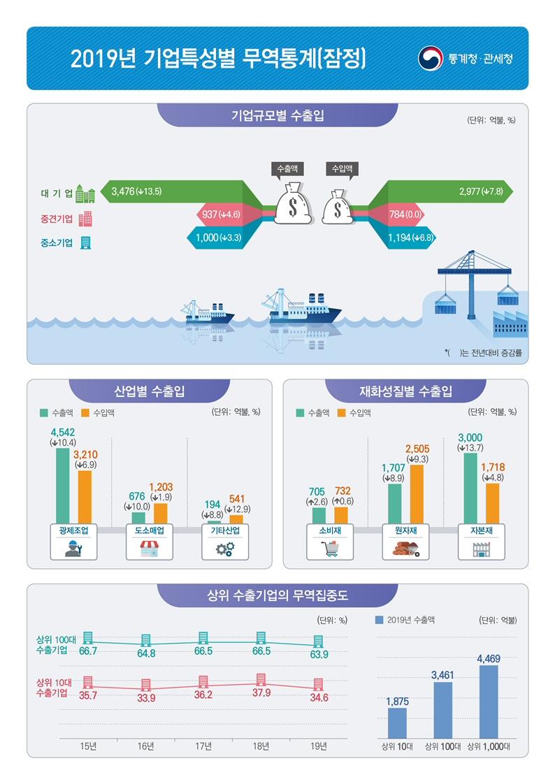 ▲ 2019년 기업특성별 무역통계(잠정)