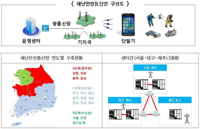 행정안전부, 4세대 무선통신기술 LTE기반 재난안전통신망 구축