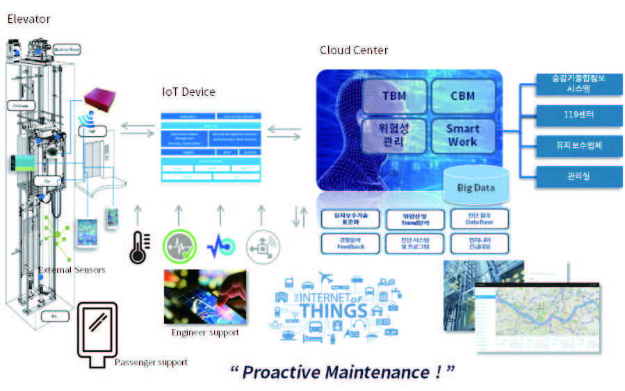 사물인터넷(IoT) 기반엘리베이터 안전과 유지보수를 위한 스마트 디바이스