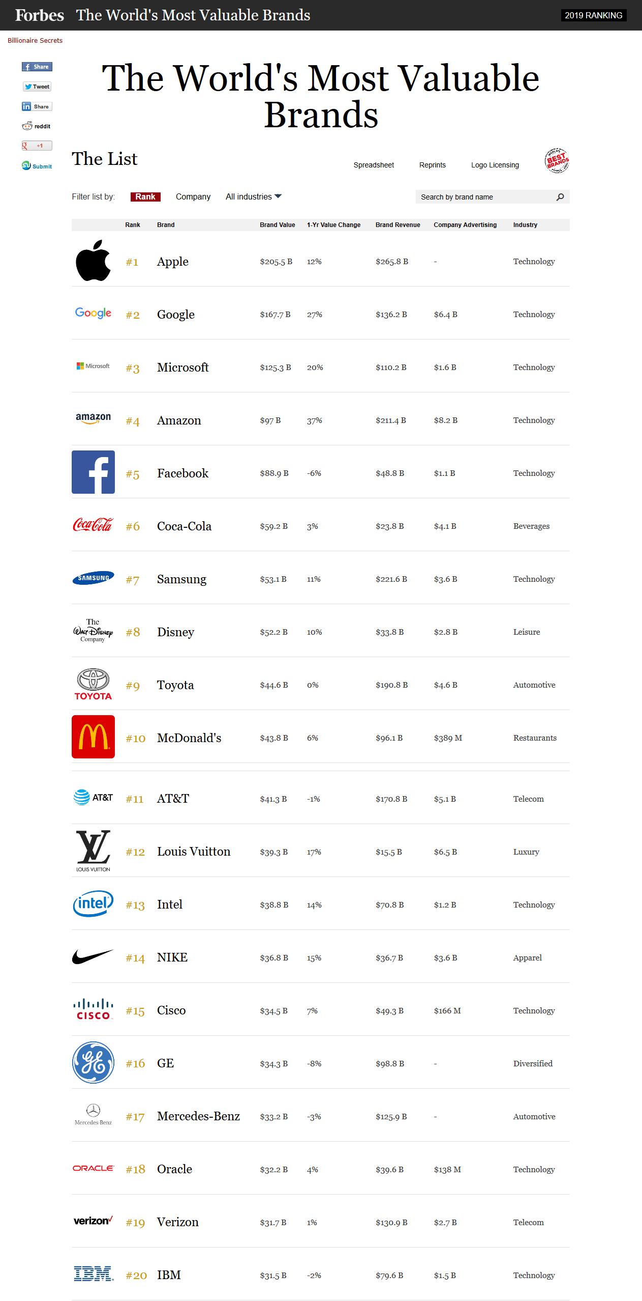 포브스 선정… 2019년 전 세계 브랜드 가치 TOP20