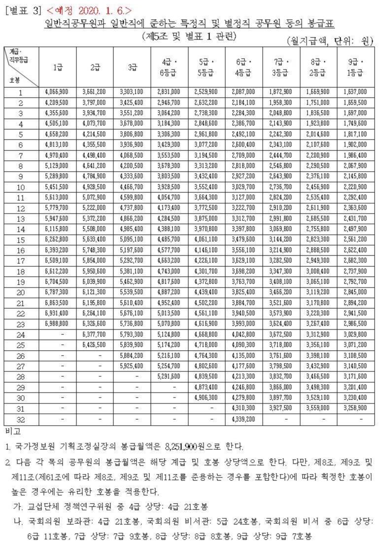2020년 경찰공무원 봉급표 2020 소방공무원 봉급표, 군인 월급, 일반직 공무원 호봉표