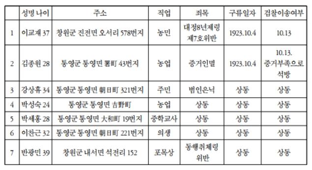 창원 진전 출신 이교재의 독립운동과 상해 임시정부-7
