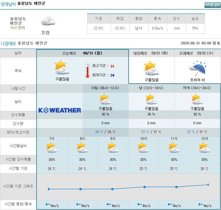 Taean Weather: Today's ..