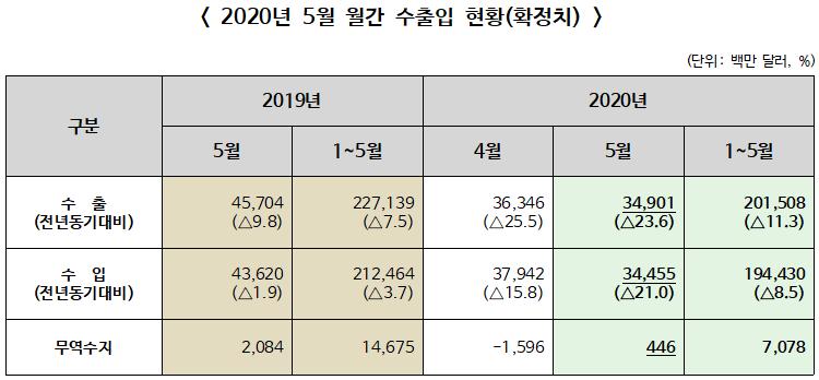 ▲ 2020년 5월 수출입실적(통관기준 잠정치)