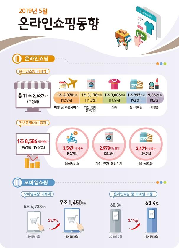 2019년 5월 온라인쇼핑 거래액 전년동월대비 19.8% 증가 11조 2,637억원