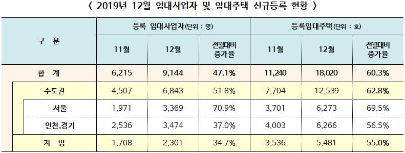 ▲ 2019년 12월 임대사업자 및 임대주택 신규등록 현황