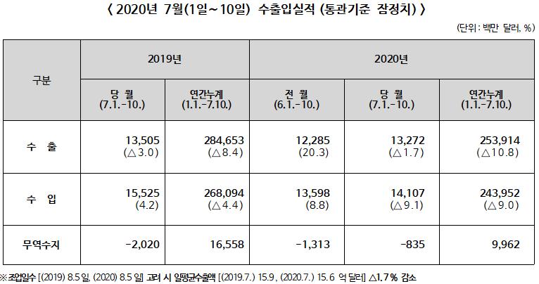 ▲ 2020년 7월(1일∼10일) 수출입실적(통관기준 잠정치)