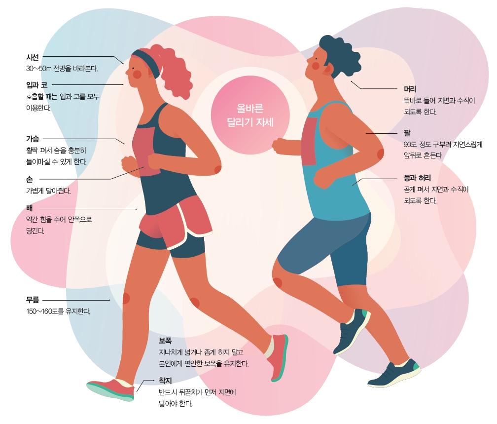 마라톤, 무리하지 않고 건강하게 달리는 법