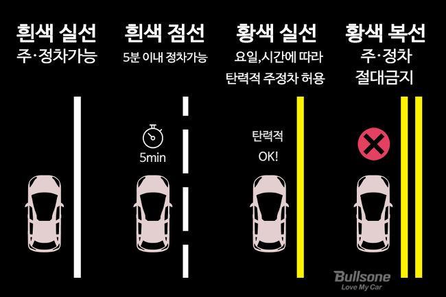 도로 주정차 방법