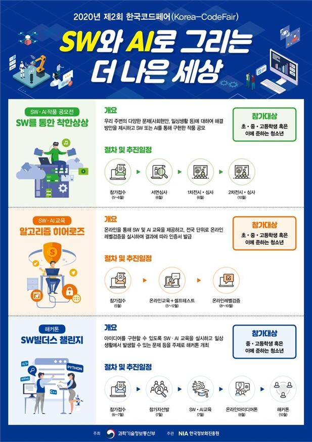 '2020년 제2회 한국코드페어' 5월 21~ 31일 참가자 모집
