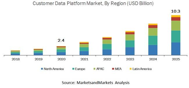 CDP 시장 2025년까지 34% 성장…마캣앤마켓, 'CDP 전망 보고서' 발표