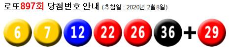 로또897회당첨번호 : 6, 7, 12, 22, 26, 36 + 29