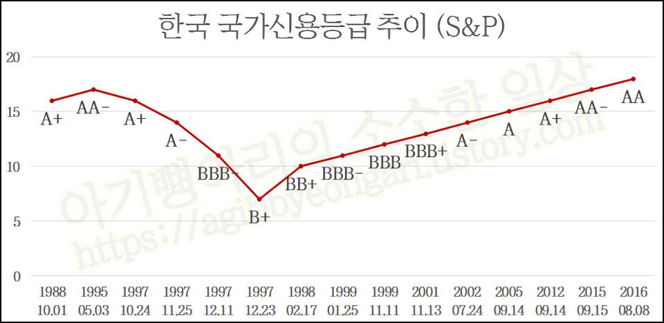 S&P한국국가신용등급