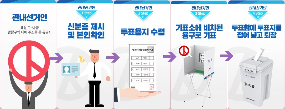 관내선거인 사전투표 절차