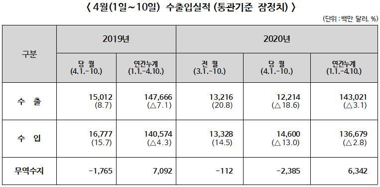 ▲ 2020년 4월1일~10일 수출입실적(통관기준 잠정치)