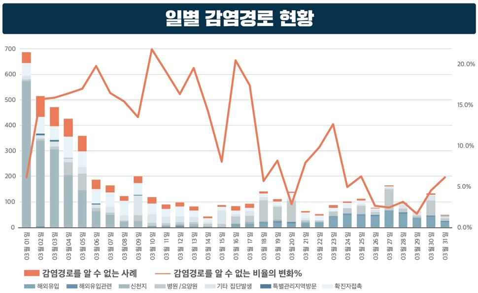 '강화된 사회적 거리두기' 2주간 연장 4월 19일까지 계속