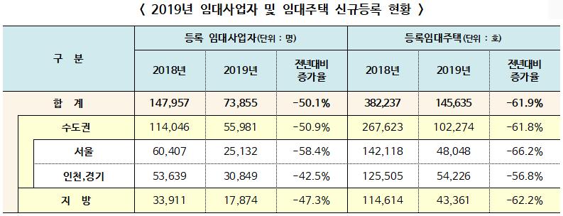 ▲ 2019년 임대사업자 및 임대주택 신규등록 현황