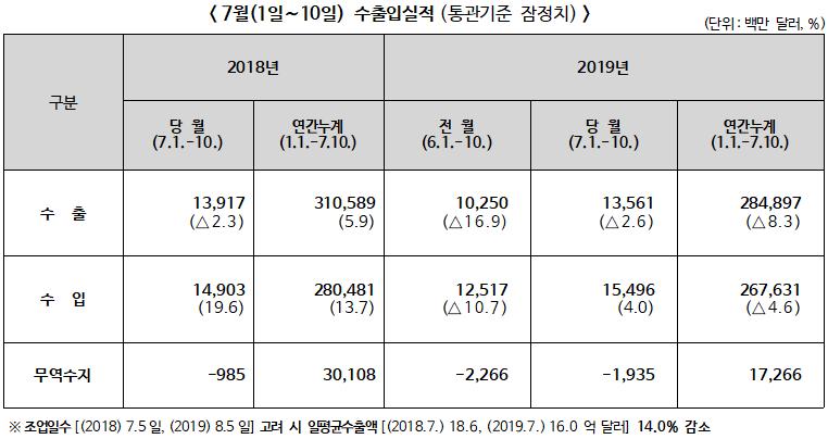 관세청, 2019년 7월 1일~7월10일 수출입 현황(통관기준 잠정치)