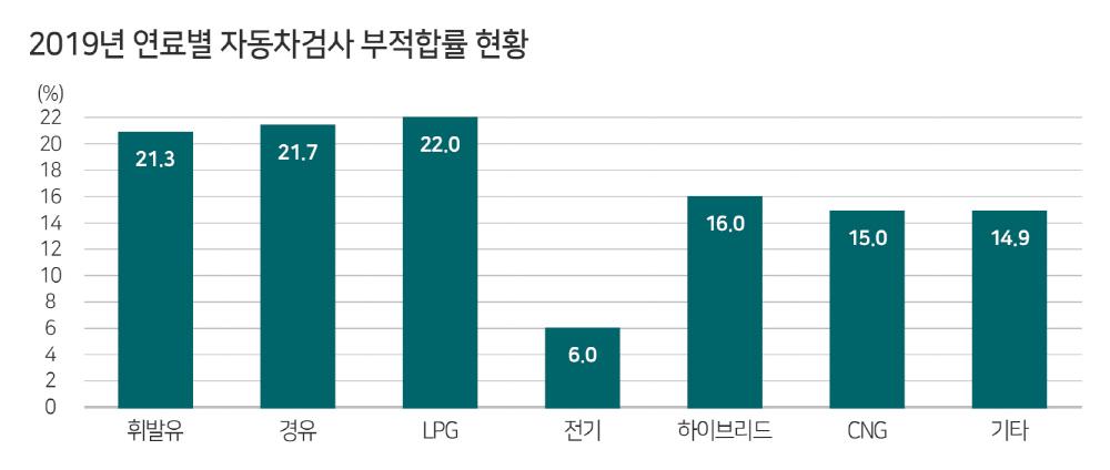 한국교통안전공단, 2019년 자동차검사 분석결과 발표