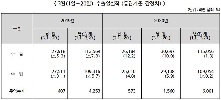▲ 2020년 3월(1일∼20일) 수출입실적(통관기준 잠정치)