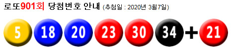 로또901회당첨번호 : 5, 18, 20, 23, 30, 34 + 21